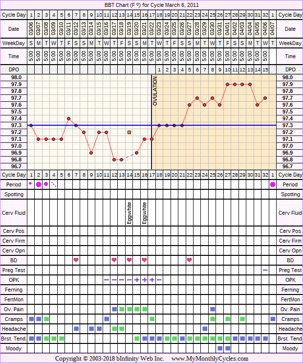 Fertility Chart for cycle Mar 6, 2011, chart owner tags: Metformin, Ovulation Prediction Kits, PCOS