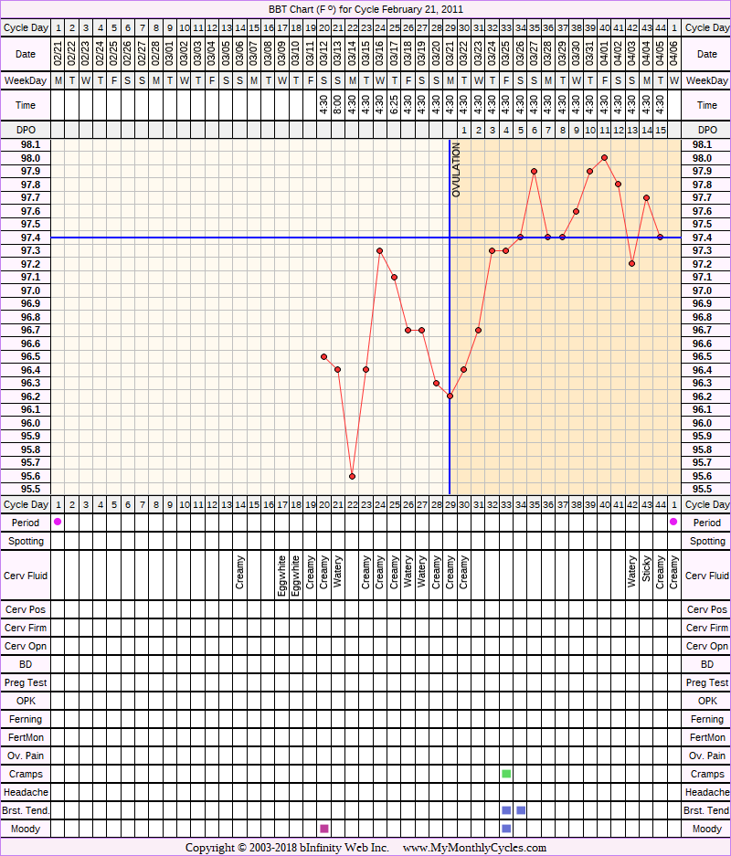 Fertility Chart for cycle Feb 21, 2011, chart owner tags: BFN (Not Pregnant), Slow Riser