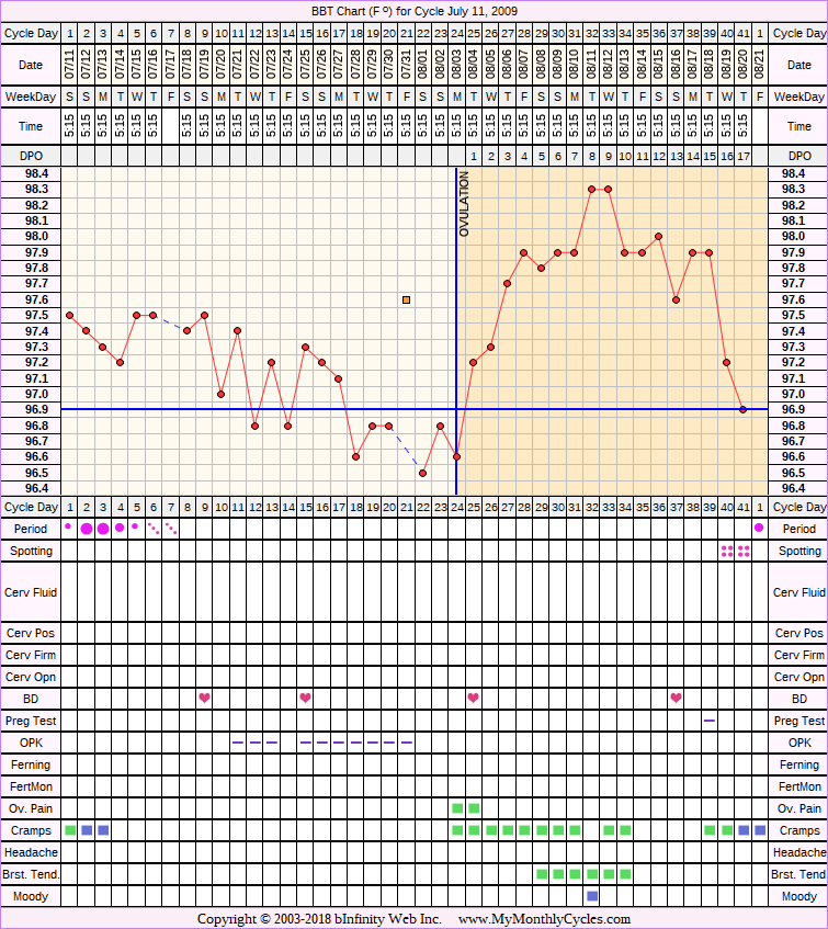 Fertility Chart for cycle Jul 11, 2009, chart owner tags: Anovulatory, BFN (Not Pregnant), Clomid, IUI, Ovulation Prediction Kits, Over Weight
