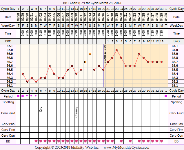 Fertility Chart for cycle Mar 28, 2013, chart owner tags: BFN (Not Pregnant)