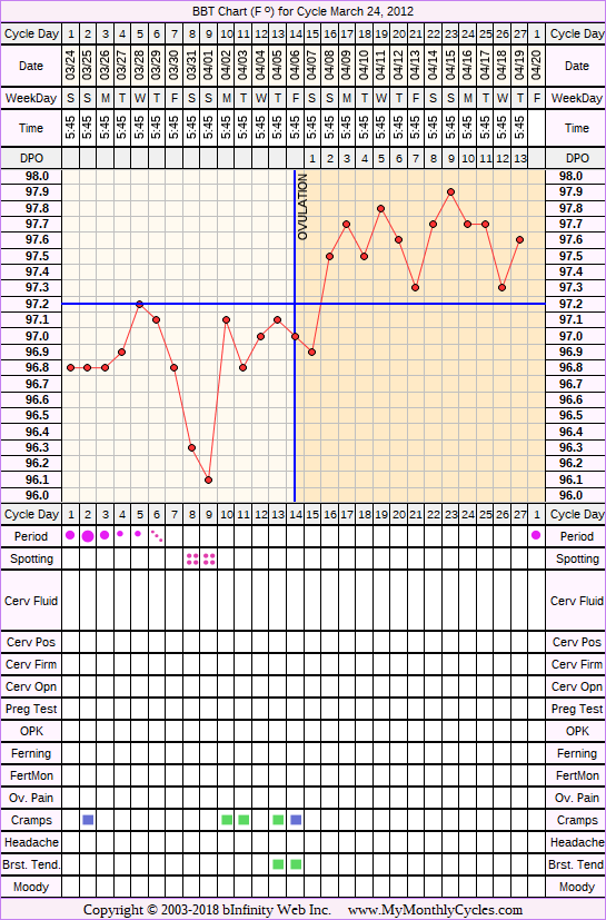 Fertility Chart for cycle Mar 24, 2012, chart owner tags: IUI, Ovulation Prediction Kits, Other Meds
