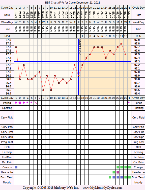 Fertility Chart for cycle Dec 21, 2011, chart owner tags: BFN (Not Pregnant)