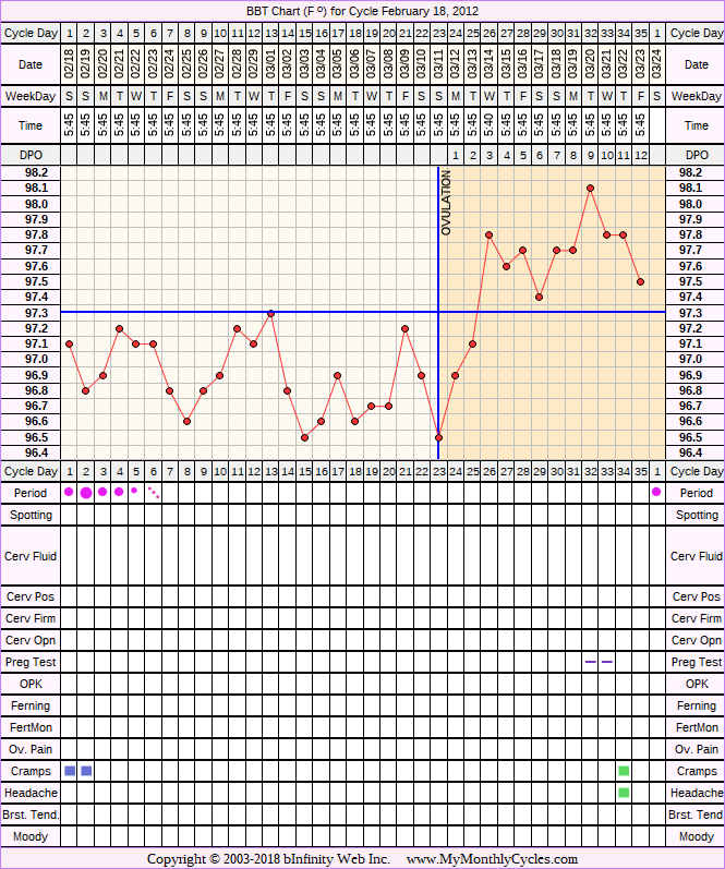 Fertility Chart for cycle Feb 18, 2012, chart owner tags: BFN (Not Pregnant)