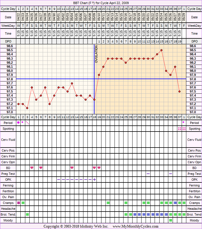 Fertility Chart for cycle Apr 22, 2009, chart owner tags: BFN (Not Pregnant), Clomid, IUI, Metformin, Over Weight, PCOS