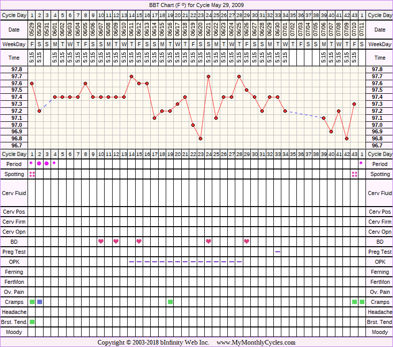 Fertility Chart for cycle May 29, 2009, chart owner tags: BFN (Not Pregnant), Metformin, Ovulation Prediction Kits, Over Weight