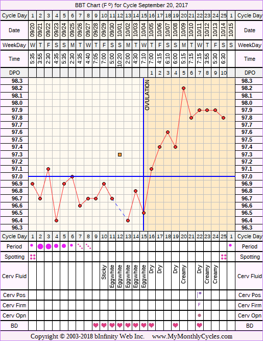 Fertility Chart for cycle Sep 20, 2017, chart owner tags: BFN (Not Pregnant), Biphasic, Ovulation Prediction Kits, Over Weight, Short Luteal Phase