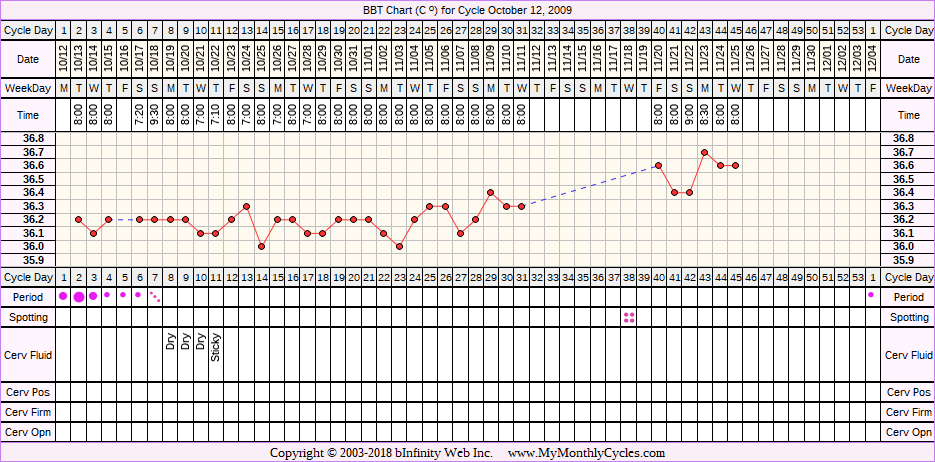 BBT Chart for cycle Oct 12, 2009
