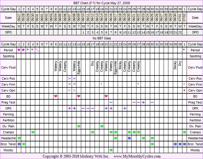 Fertility Chart for cycle May 27, 2009, chart owner tags: Ovulation Prediction Kits, Stress Cycle