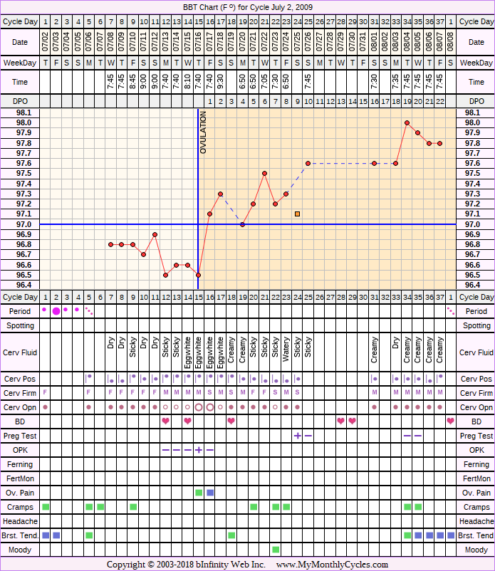 Fertility Chart for cycle Jul 2, 2009, chart owner tags: Herbal Fertility Supplement, Ovulation Prediction Kits, Stress Cycle