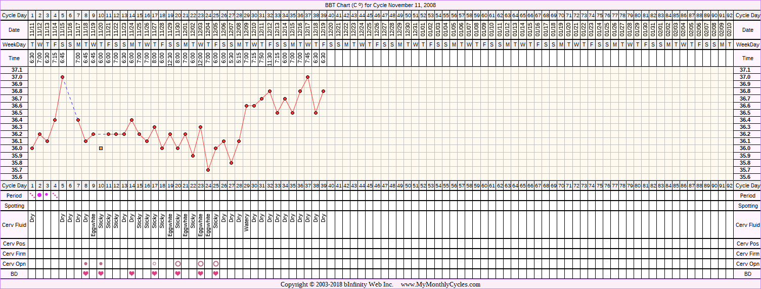 Fertility Chart for cycle Nov 11, 2008