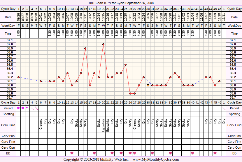Fertility Chart for cycle Sep 26, 2008, chart owner tags: BFN (Not Pregnant), Ovulation Prediction Kits