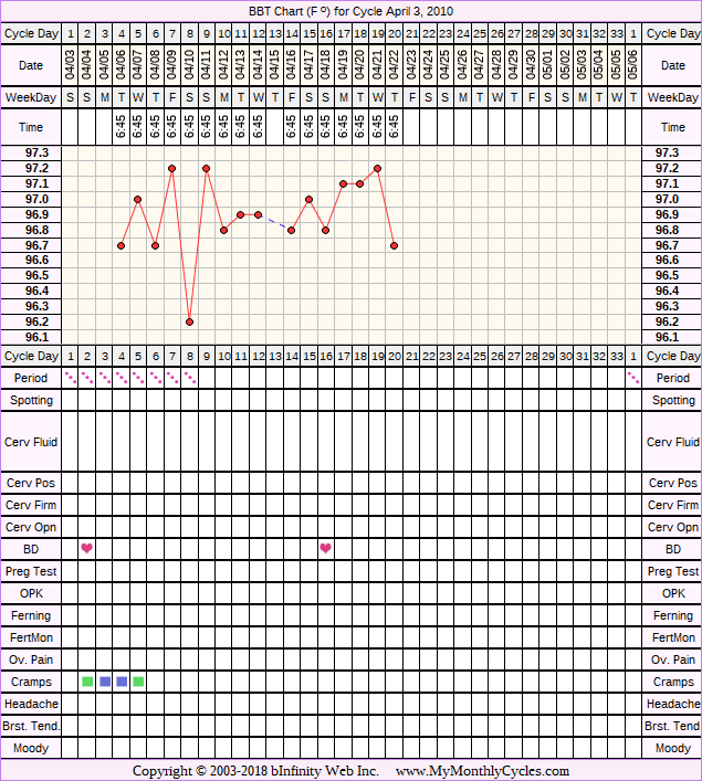 Fertility Chart for cycle Apr 3, 2010, chart owner tags: Acupuncture, Clomid, Herbal Fertility Supplement, IUI, IVF, Metformin, Over Weight, PCOS