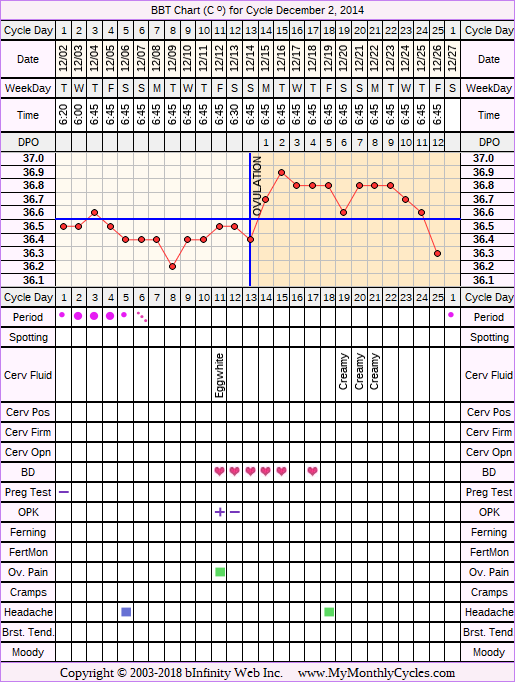 Fertility Chart for cycle Dec 2, 2014, chart owner tags: Acupuncture, Herbal Fertility Supplement, Ovulation Prediction Kits