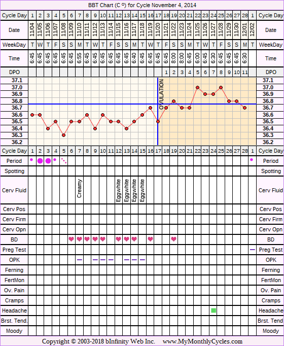 Fertility Chart for cycle Nov 4, 2014, chart owner tags: Acupuncture, Herbal Fertility Supplement, Ovulation Prediction Kits