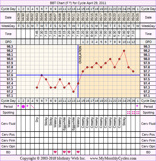 Fertility Chart for cycle Apr 29, 2011, chart owner tags: Slow Riser