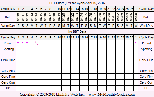 Fertility Chart for cycle Apr 10, 2015