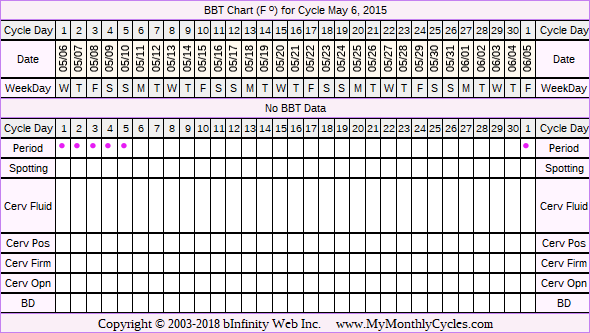 Fertility Chart for cycle May 6, 2015, chart owner tags: Herbal Fertility Supplement, Other Meds