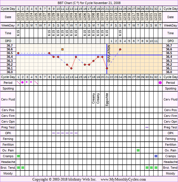 Fertility Chart for cycle Nov 21, 2008, chart owner tags: Acupuncture, After BC Implant, BFN (Not Pregnant), Herbal Fertility Supplement