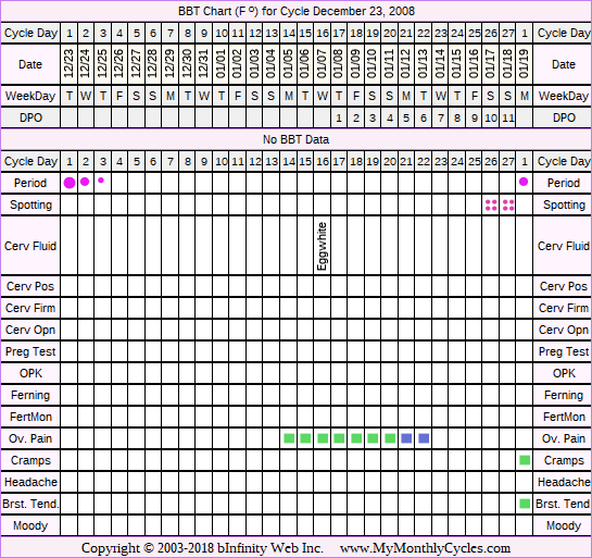 Fertility Chart for cycle Dec 23, 2008, chart owner tags: Acupuncture, After BC Implant, BFN (Not Pregnant)