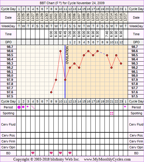 Fertility Chart for cycle Nov 24, 2009, chart owner tags: BFN (Not Pregnant)