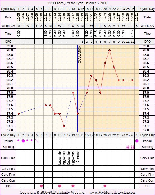 BBT Chart for cycle Oct 5, 2009