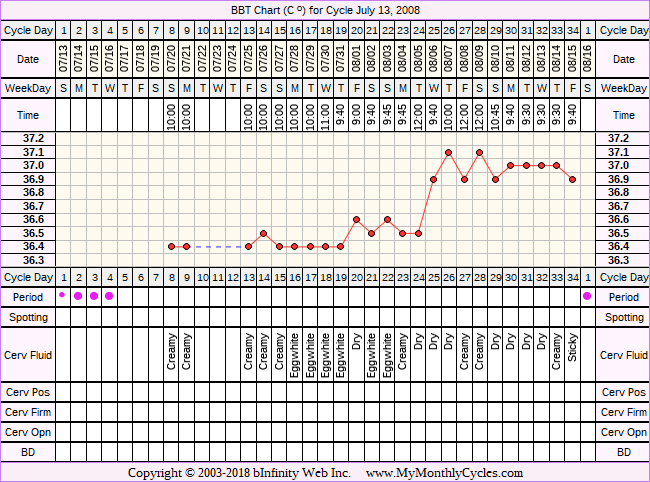 Fertility Chart for cycle Jul 13, 2008