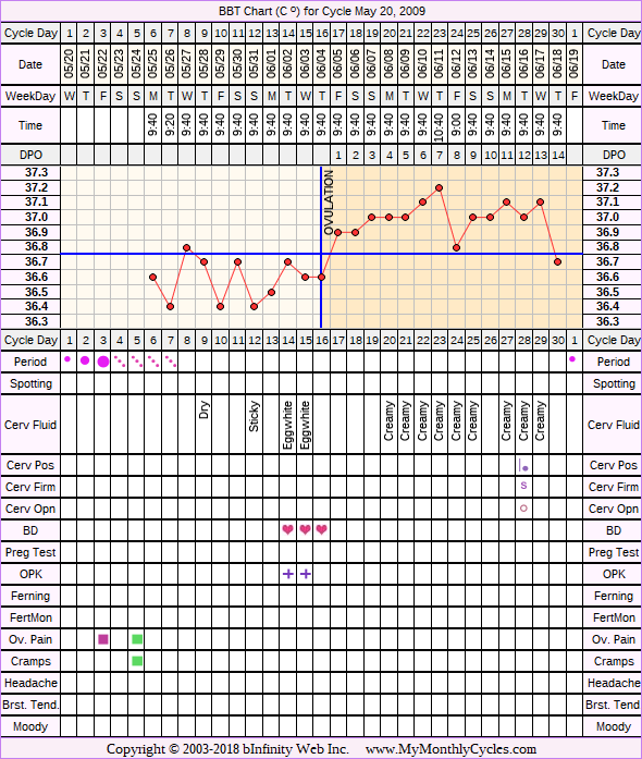 Fertility Chart for cycle May 20, 2009, chart owner tags: Biphasic, Ovulation Prediction Kits, PCOS