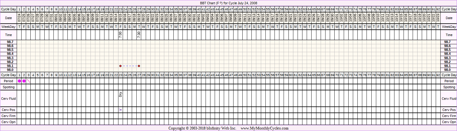 Fertility Chart for cycle Jul 24, 2008