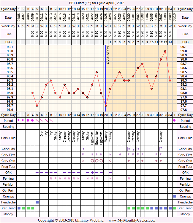 Fertility Chart for cycle Apr 6, 2012, chart owner tags: Ovulation Prediction Kits, Stress Cycle