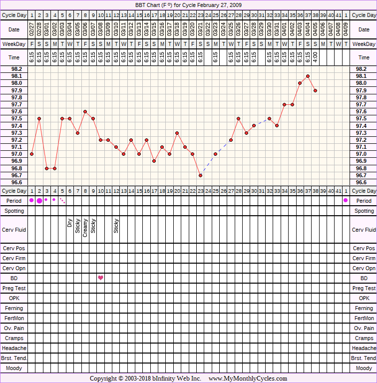 Fertility Chart for cycle Feb 27, 2009, chart owner tags: Ovulation Prediction Kits