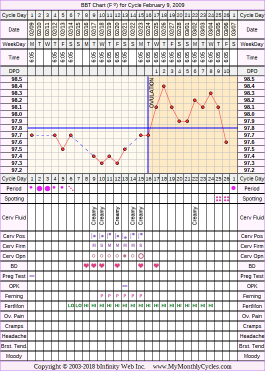 Fertility Chart for cycle Feb 9, 2009, chart owner tags: Fertility Monitor