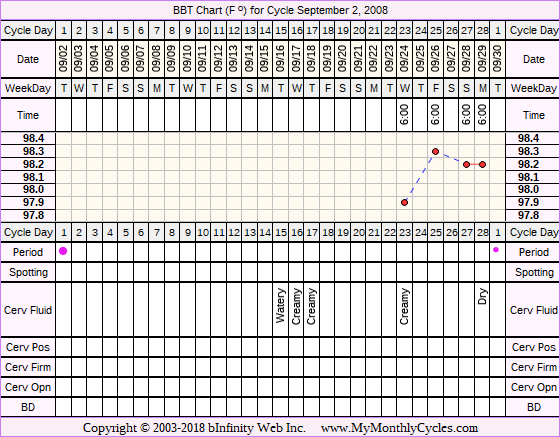 Fertility Chart for cycle Sep 2, 2008