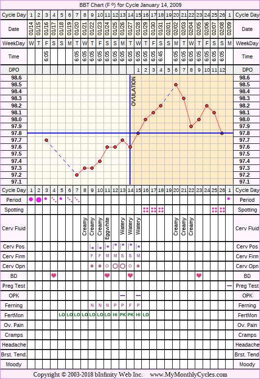 Fertility Chart for cycle Jan 14, 2009