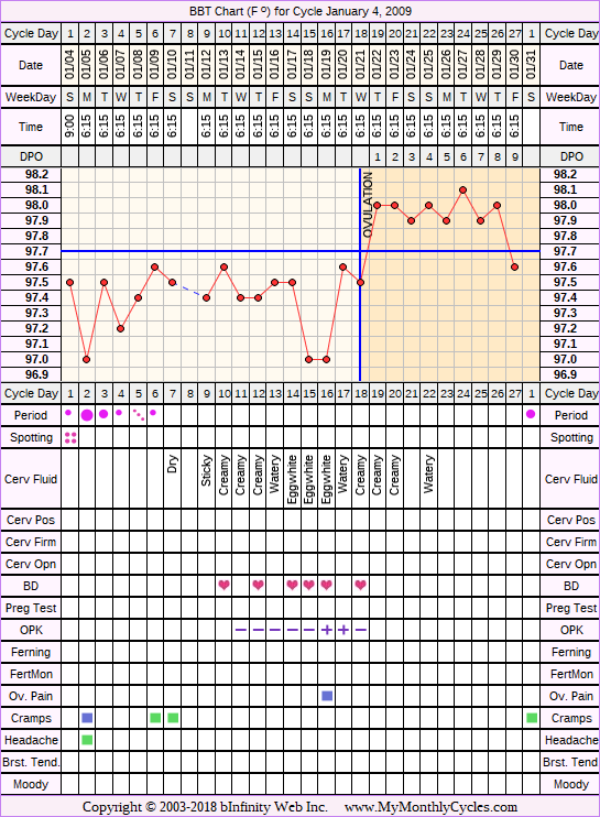 Fertility Chart for cycle Jan 4, 2009, chart owner tags: After the Pill, Ovulation Prediction Kits