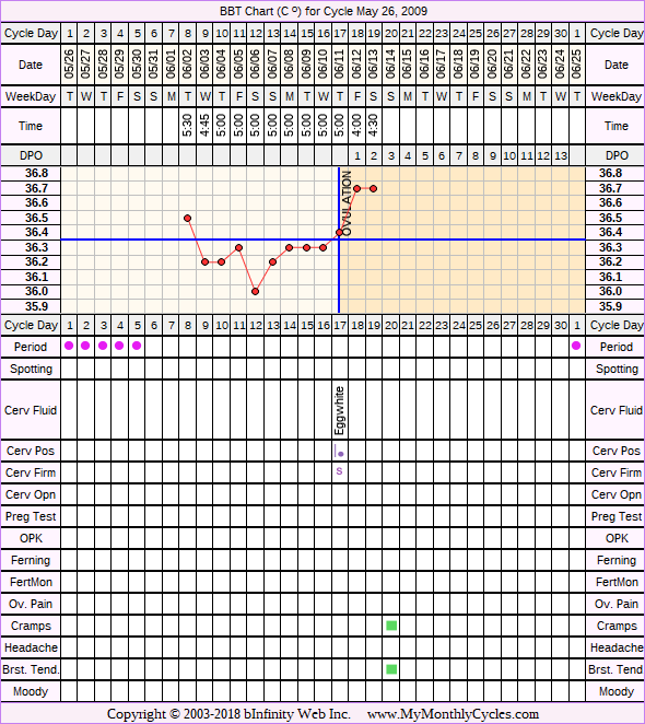 Fertility Chart for cycle May 26, 2009, chart owner tags: Clomid