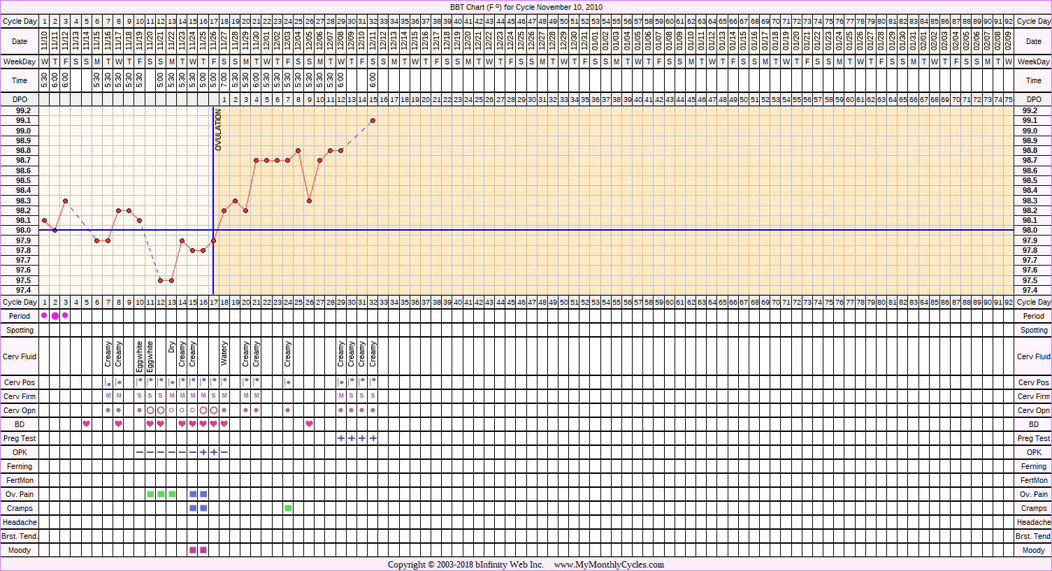 BBT Chart for cycle Nov 10, 2010