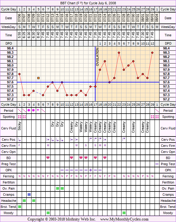 Fertility Chart for cycle Jul 6, 2008, chart owner tags: Ovulation Prediction Kits