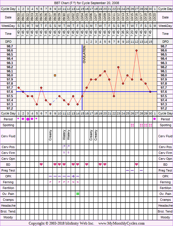 Fertility Chart for cycle Sep 20, 2008, chart owner tags: Ovulation Prediction Kits