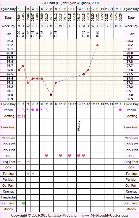 Fertility Chart for cycle Aug 4, 2008, chart owner tags: Ovulation Prediction Kits