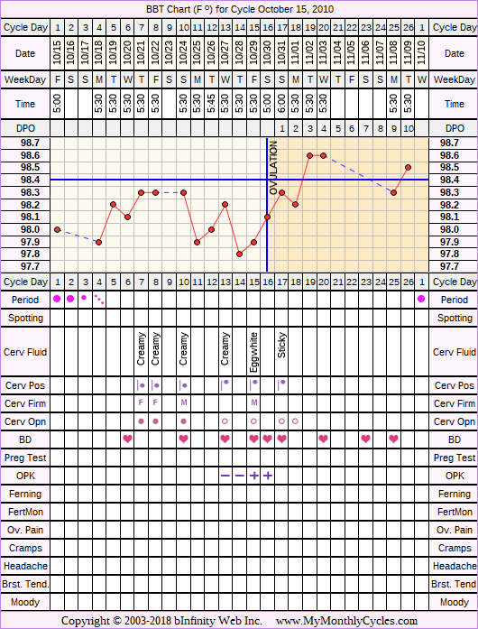 Fertility Chart for cycle Oct 15, 2010, chart owner tags: After the Pill, Clomid