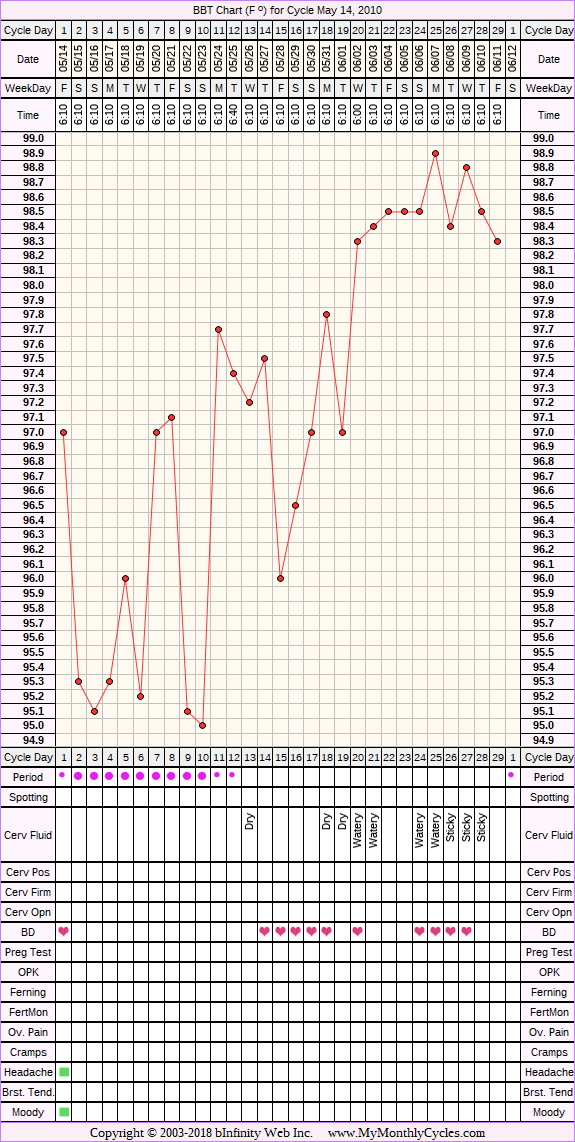 Fertility Chart for cycle May 14, 2010, chart owner tags: Clomid, Metformin