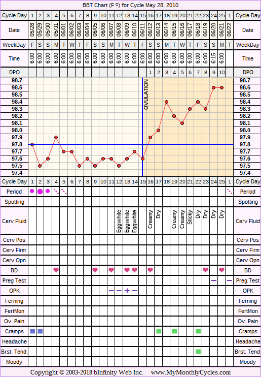 Fertility Chart for cycle May 28, 2010, chart owner tags: BFN (Not Pregnant), Ovulation Prediction Kits, Over Weight