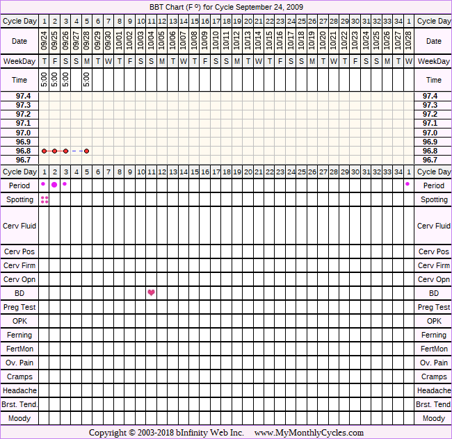 Fertility Chart for cycle Sep 24, 2009, chart owner tags: Anovulatory, BFN (Not Pregnant), Other Meds, Over Weight, PCOS