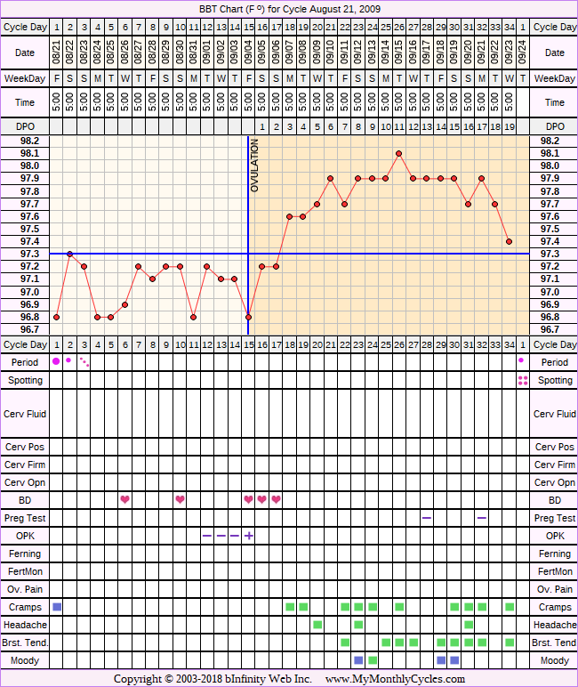 Fertility Chart for cycle Aug 21, 2009, chart owner tags: Anovulatory, BFN (Not Pregnant), Clomid, IUI, Other Meds, Over Weight