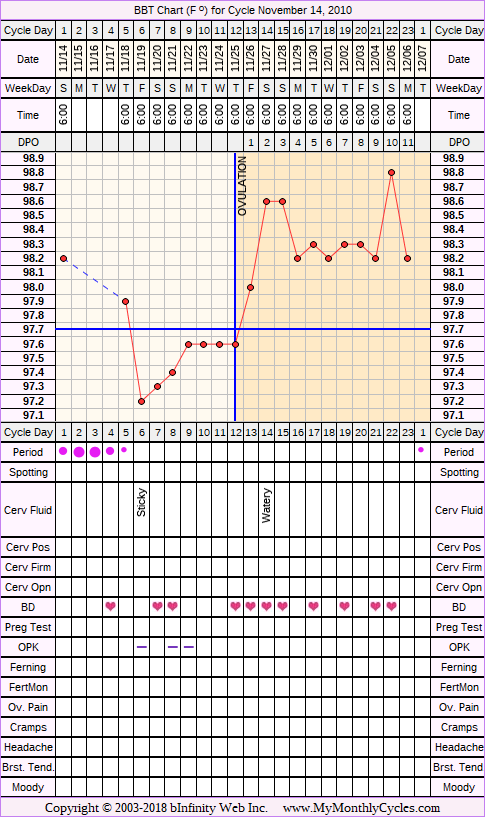 Fertility Chart for cycle Nov 14, 2010, chart owner tags: After Depo Provera, Herbal Fertility Supplement