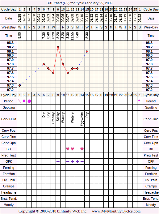 Fertility Chart for cycle Feb 25, 2009, chart owner tags: BFN (Not Pregnant), Hypothyroidism, Ovulation Prediction Kits, Other Meds, Over Weight