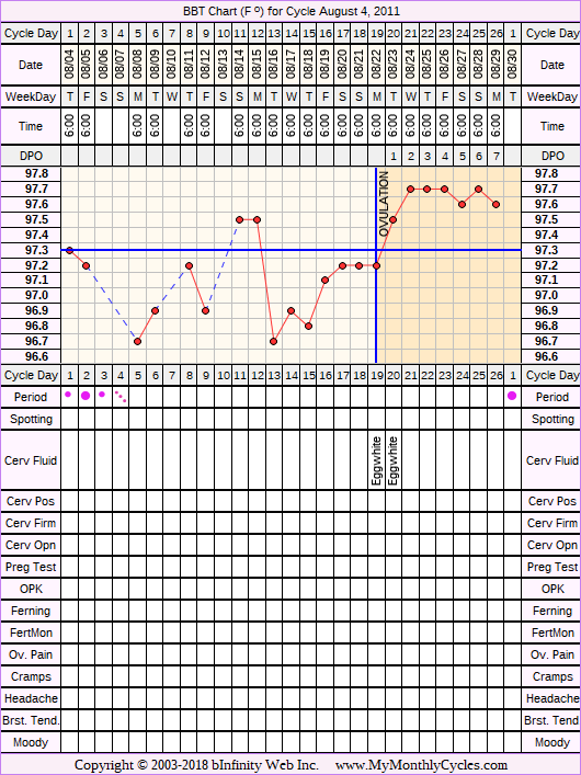 Fertility Chart for cycle Aug 4, 2011