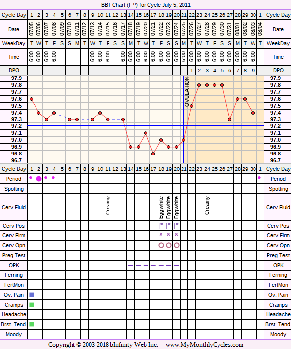 Fertility Chart for cycle Jul 5, 2011, chart owner tags: Ovulation Prediction Kits