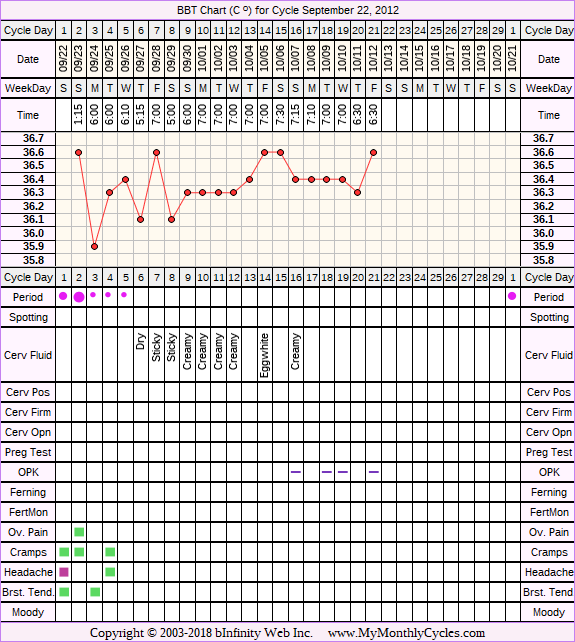 Fertility Chart for cycle Sep 22, 2012, chart owner tags: Endometriosis