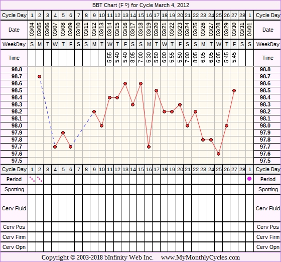 Fertility Chart for cycle Mar 4, 2012